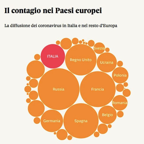 欧州の感染者数比較